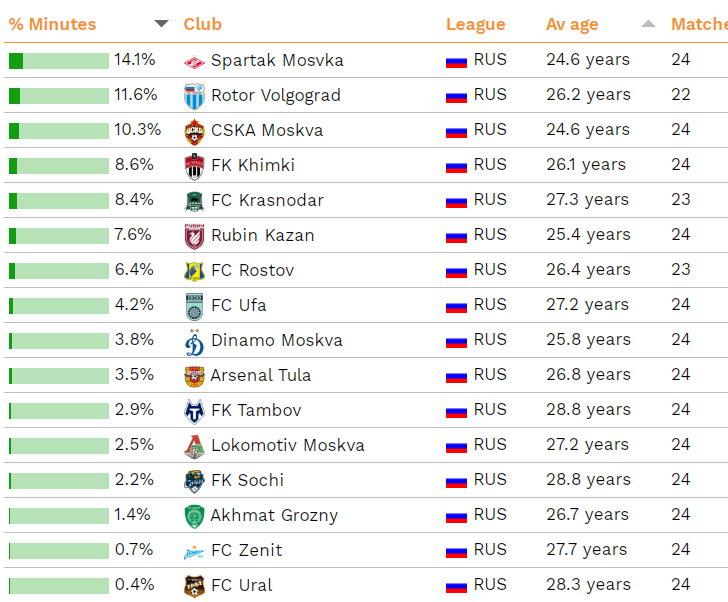 «Спартак» – лидер РПЛ по привлекаемости к матчам игроков младше 21 года
