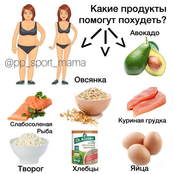 Продукты Которые Способствуют Похудеть. Полный список продуктов для похудения