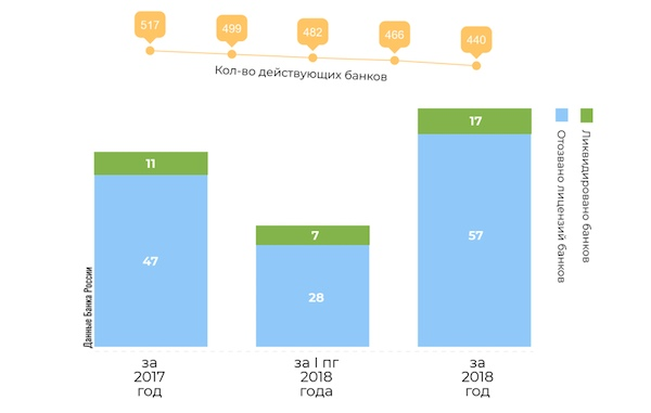 Данные с сайта www.banki.ru