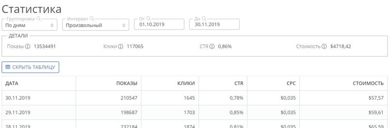 Кейс: «Сыроварня русский фермер» 108595 руб. за 2 месяца, изображение №7