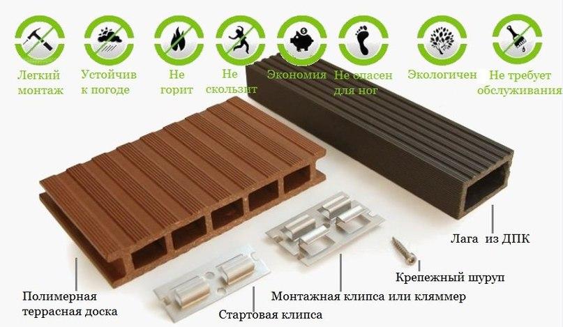 Монтаж террасной доски из древесно-полимерного композита., изображение №5