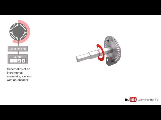 Incremental Encoder Shaft Encoder how it works