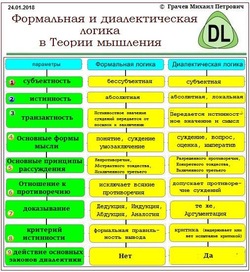 Формальная и диалектическая логика параметры