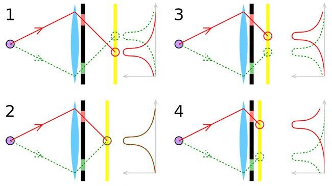 В первом случае сфокусировался слишком близко, во втором — попал точно, в третьем случае сфокусировался далеко, а в 4ом — оооч далеко!