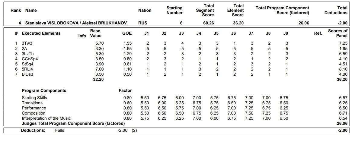 JGP - 4 этап. 11.09 - 14.09 Челябинск, Россия   - Страница 3 DPSC44GaOE4