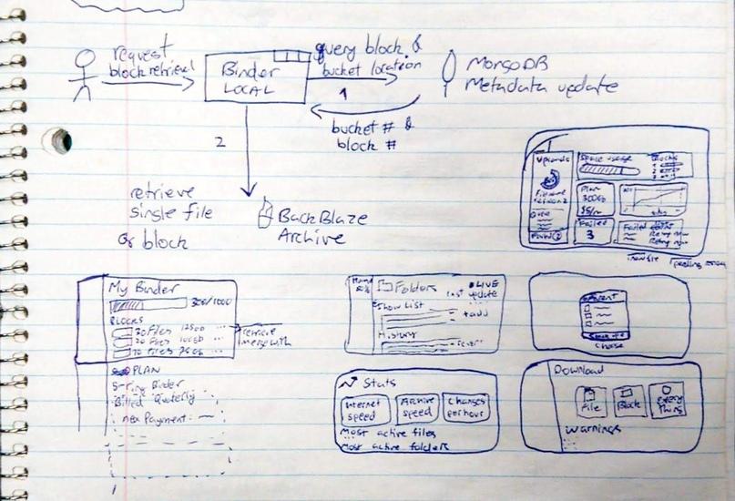 Уроки, которые я извлек из моего первого полномасштабного приложения, изображение №4