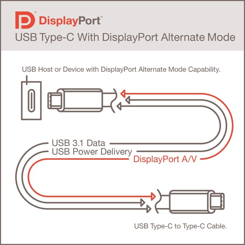 Представлен новый стандарт DisplayPort Alt Mode 2.0, изображение №2