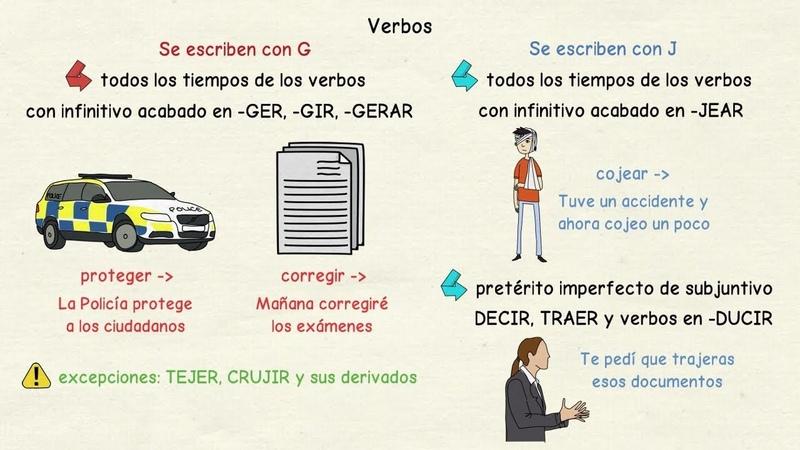 Aprender español Cuándo escribir G y J 2 nivel avanzado