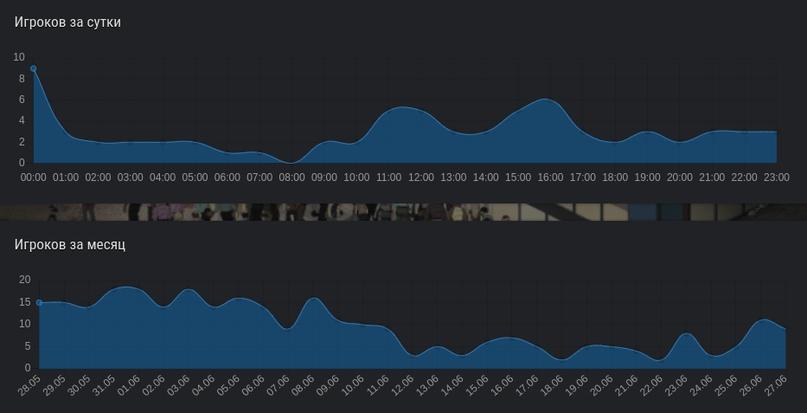 График онлайна Last Day за июнь 2020 года.