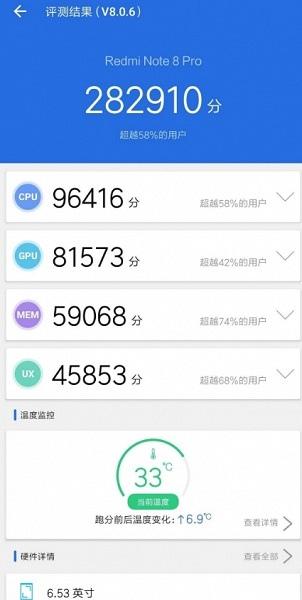 Redmi Note 8 Pro набирает почти 300