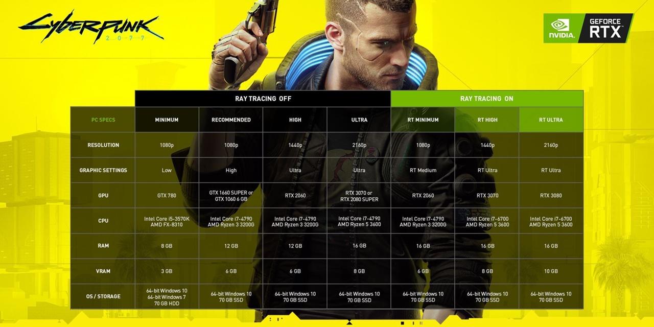 Требования Cyberpunk 2077 к ПК не дадут вам 60 кадров в секунду с усиленными графическими опциями.