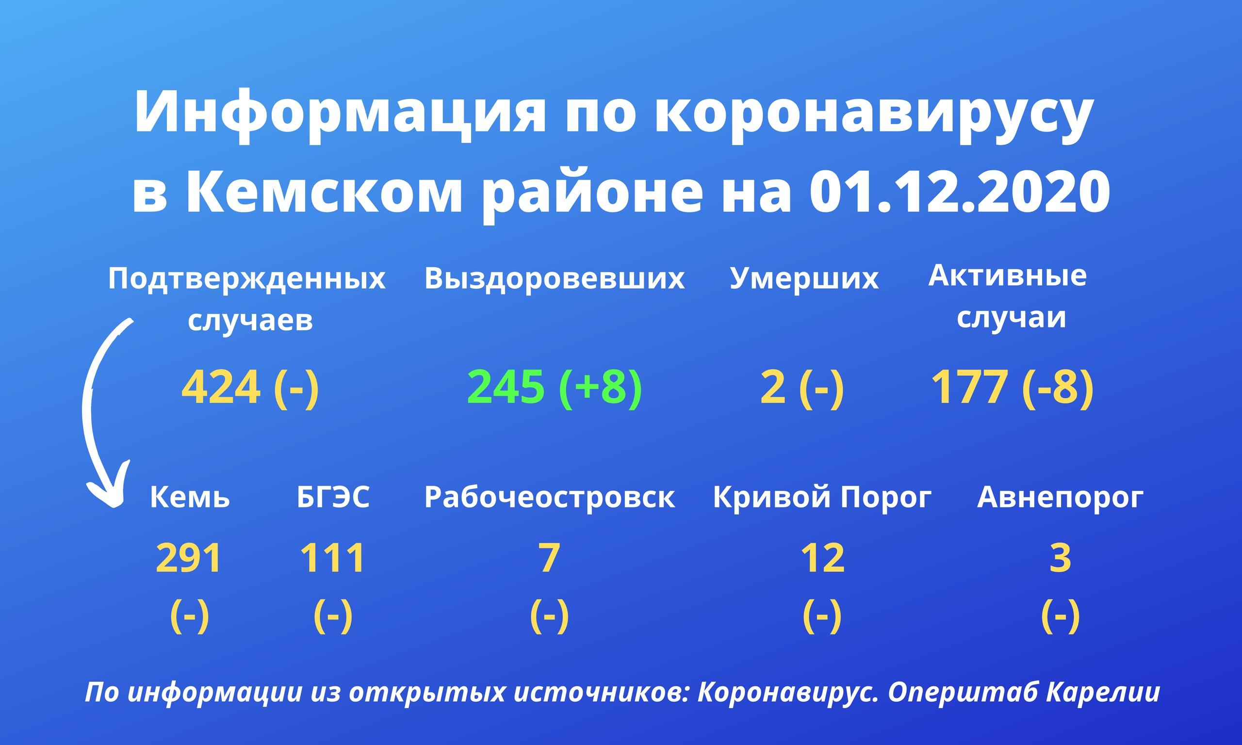 Информация по коронавирусу в Кемском районе на 1 декабря