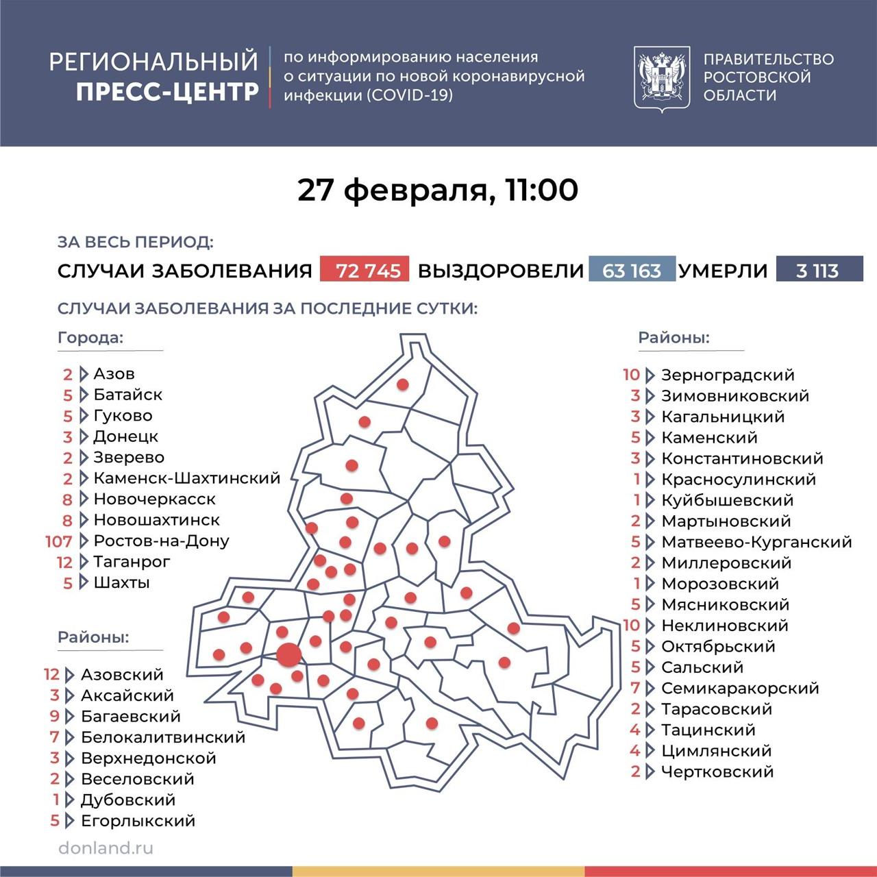 На Дону число инфицированных COVID-19 выросло на 281, в Таганроге 12 новых случаев