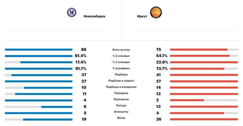 Статистика матча. Фото: РФБ