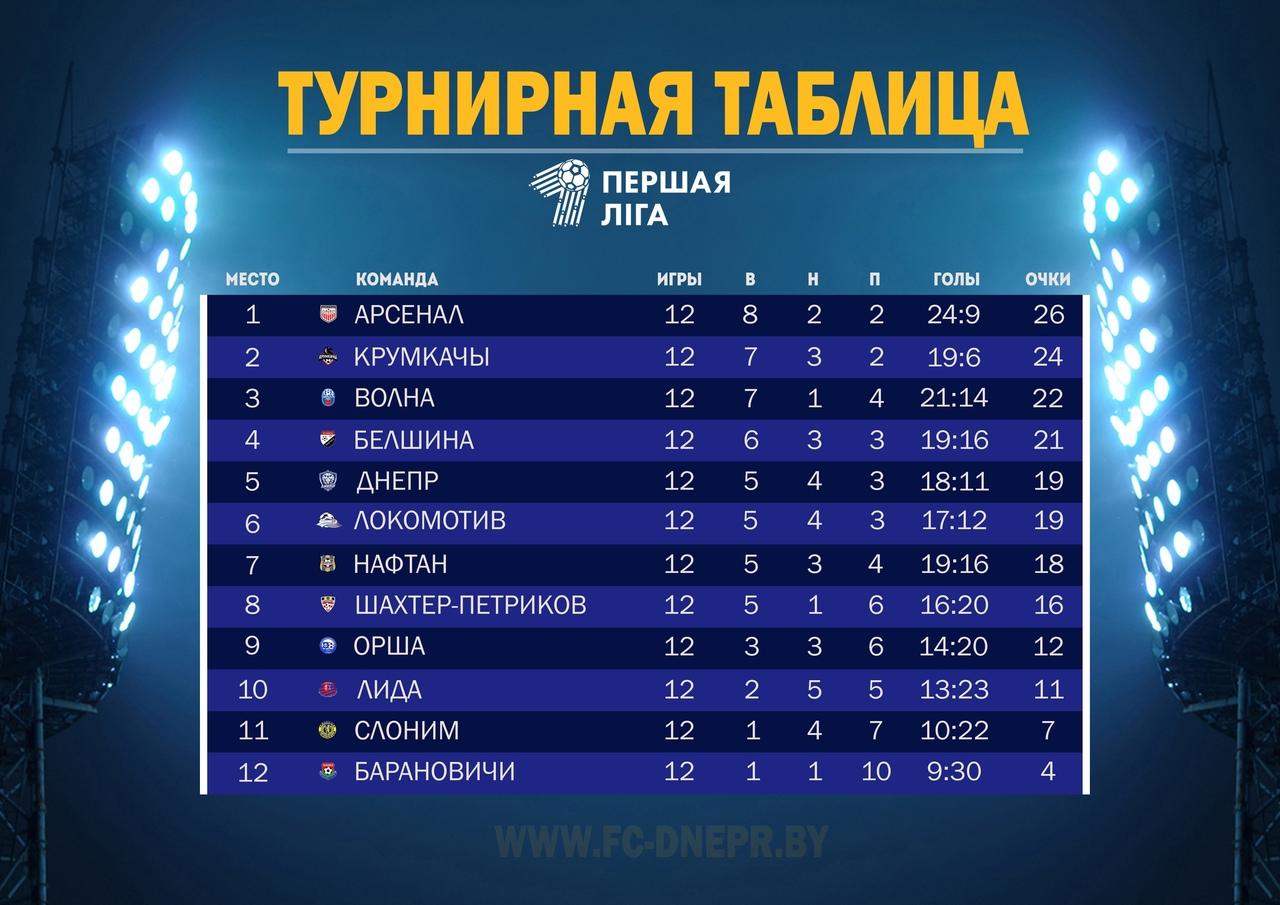 Футбольный клуб «Лида» после 12-ти туров чемпионата страны в первой лиге занимает 10-е место в таблице