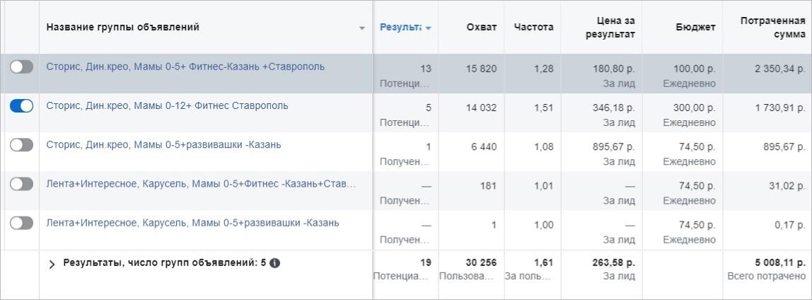 Продвижение детской франшизы в Instagram: 1870 заявок и 13 закрытых сделок на 4+ млн руб., изображение №6