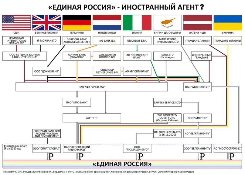 «Единая Россия» - иностранный агент?