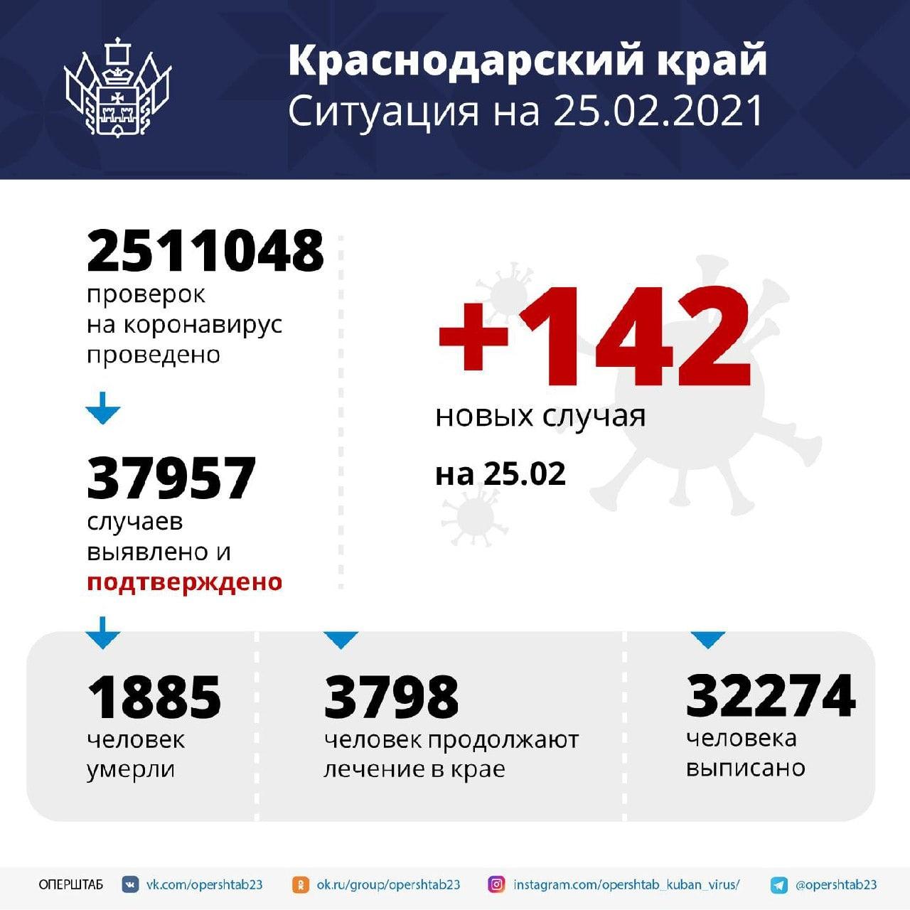 На Кубани зарегистрировали 142 случая заболевания COVID-19В числе...