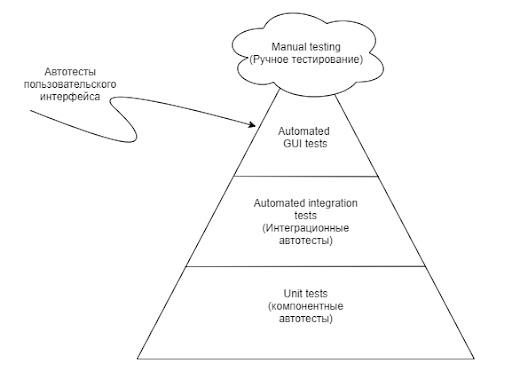 Пирамида автоматизации