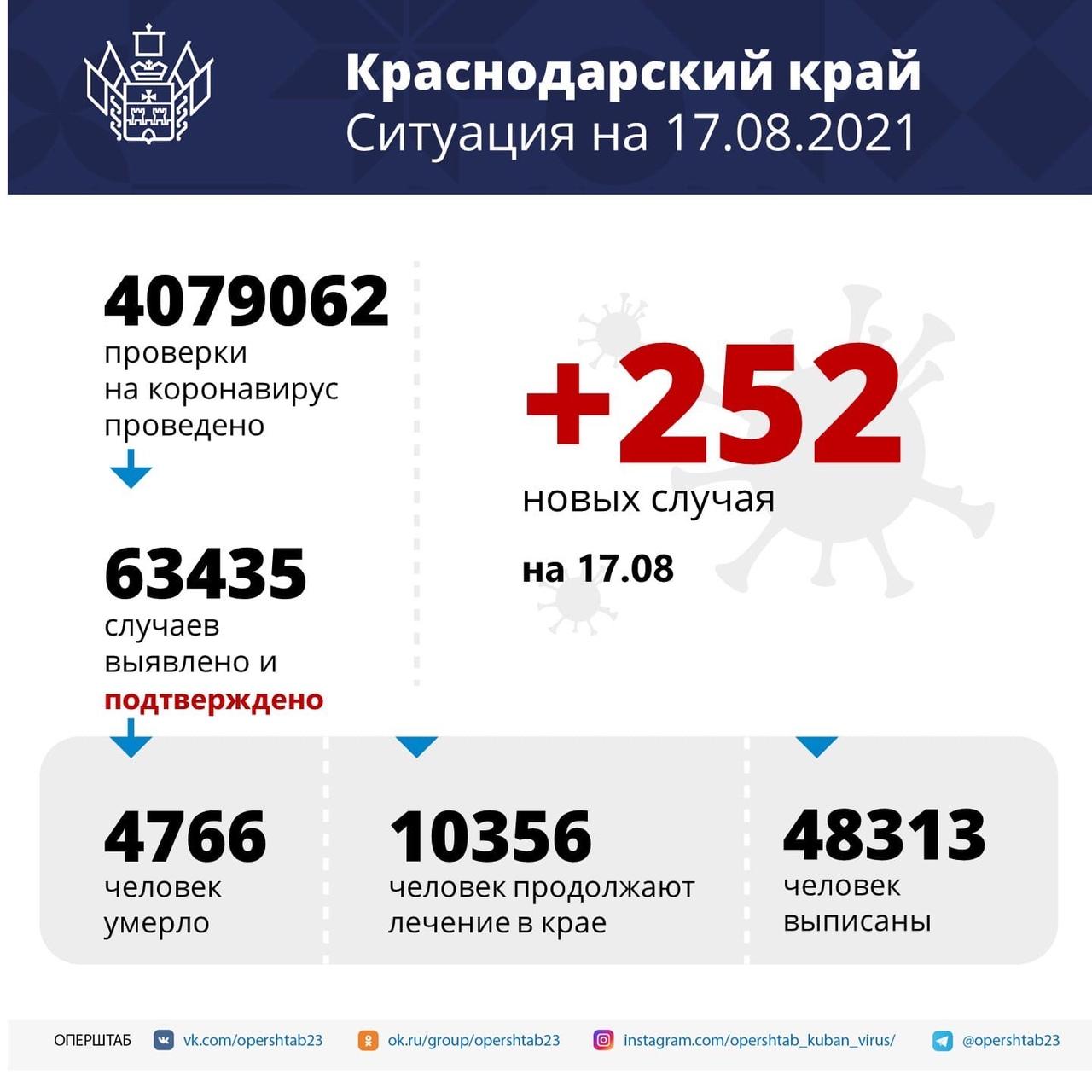 На Кубани скончались 33 пациента с коронавирусомУ большинства...