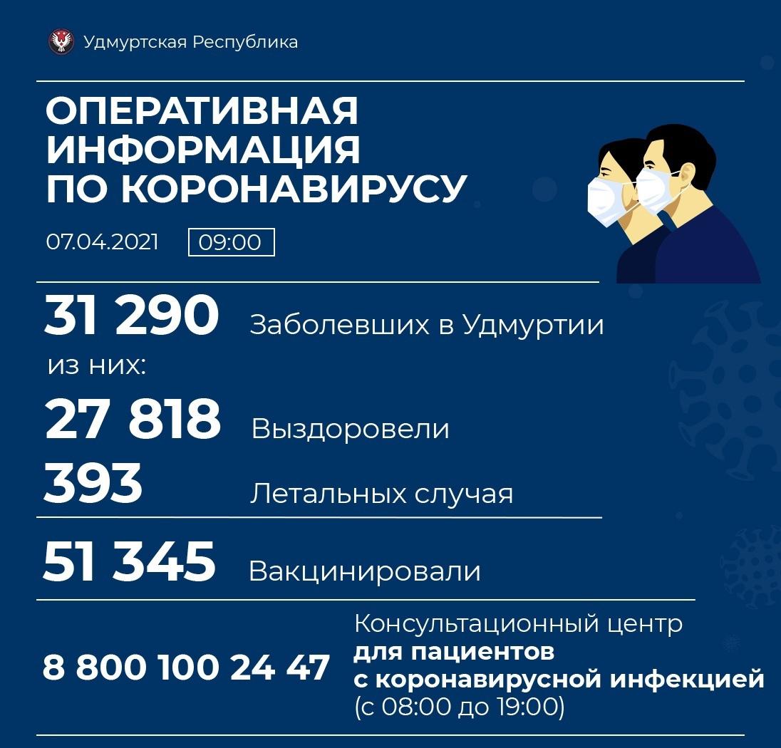 76 новых случаев коронавирусной инфекции выявили в Удмуртии.