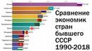 Экономики стран бывшего СССР - сравнение по ВВП на душу населения (ППС)