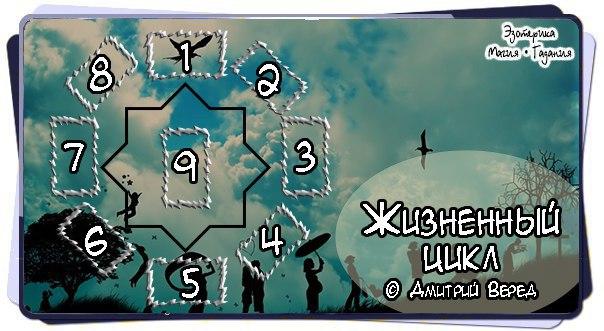 """Расклад """"Жизненный цикл""""  1 Ваша жизнь на данный момент 2,3,4..."""